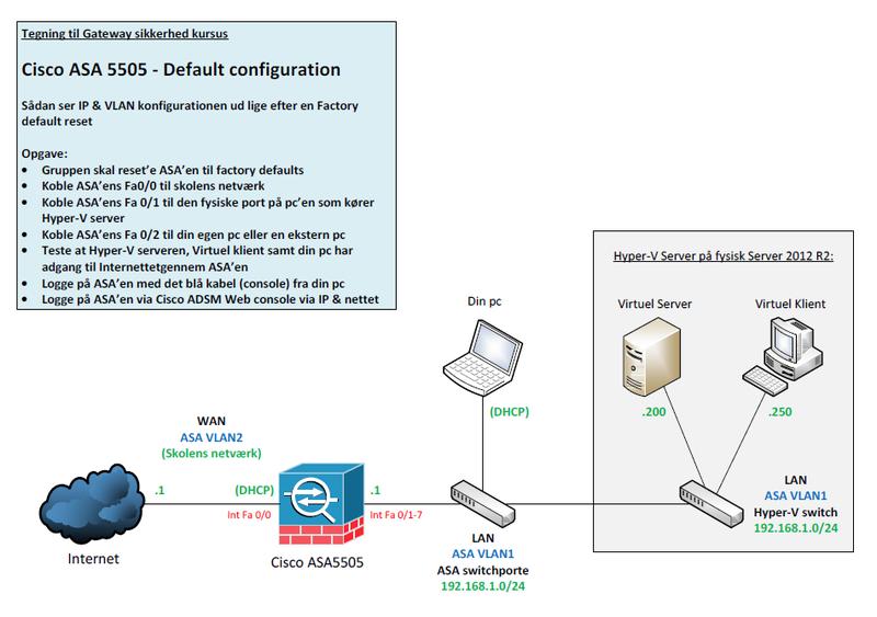 Cisco ASA 5505 - Default configuration - House of Technology